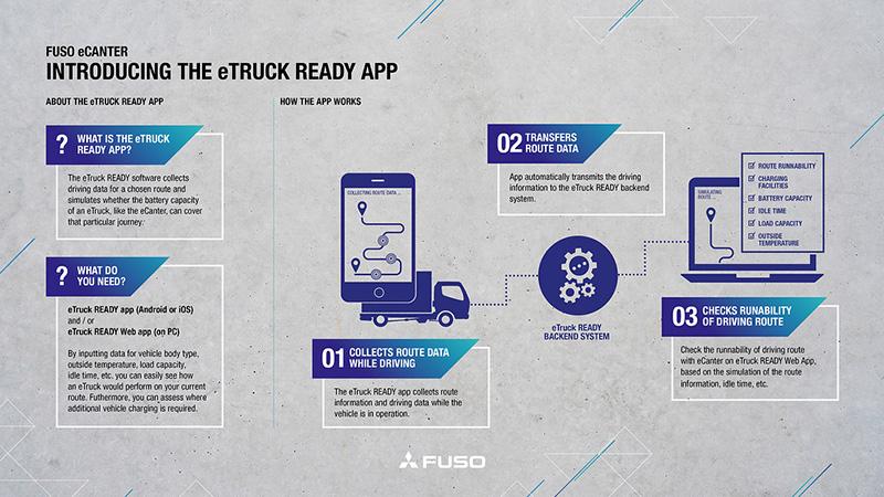 """DAIMLER TRUCKS, FUSO wprowadza aplikację """"eTruck Ready"""", elemoto.pl"""